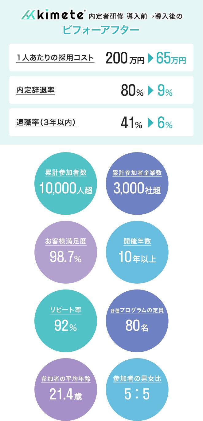 kimete内定者研修導入前→導入後のビフォーアフター